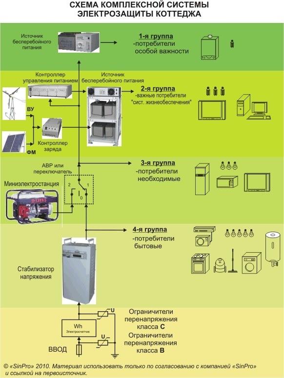 Стабилизатор напряжения Оберіг СН -5500 2