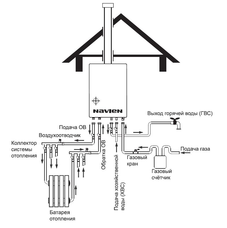 Navien ace atmo- 13k двухконтурный котел с атмосферной горелкой 2