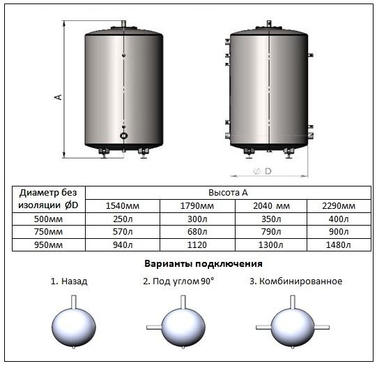 Баки аккумуляторы Termico TA-300 литров 3