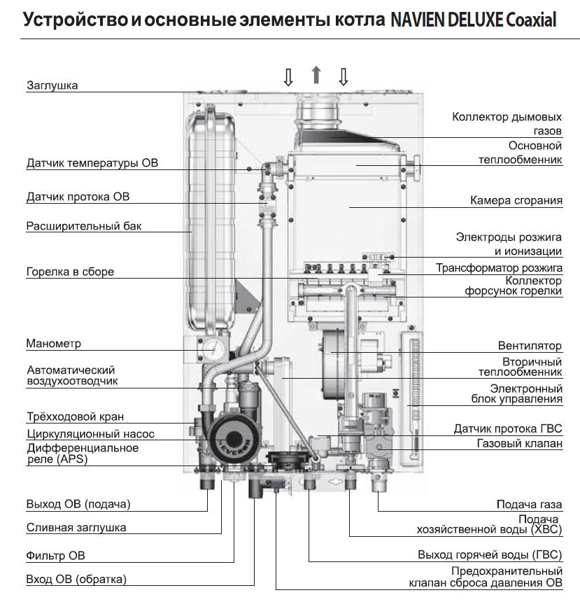 Котел NAVIEN DELUXE 20K Coaxial - турбированный двухконтурный 2
