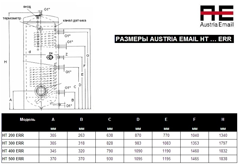 AUSTRIA EMAIL HT 200 ER 2