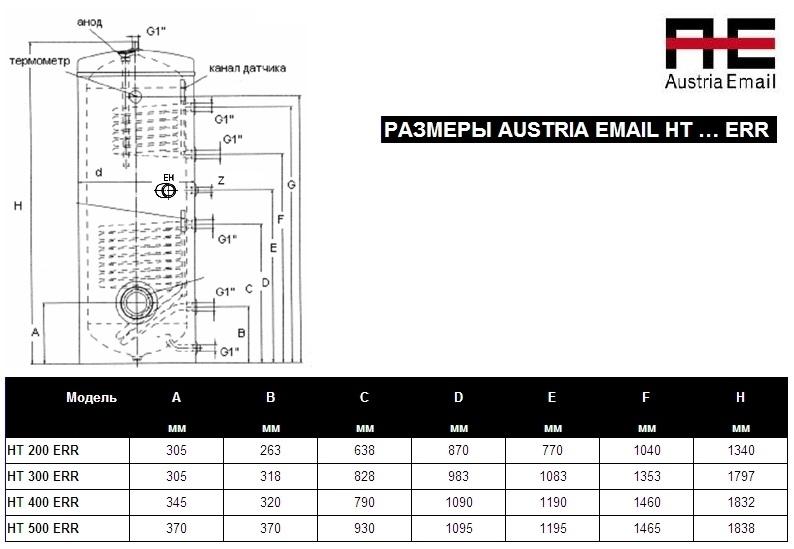 AUSTRIA EMAIL HT 500 ER 0