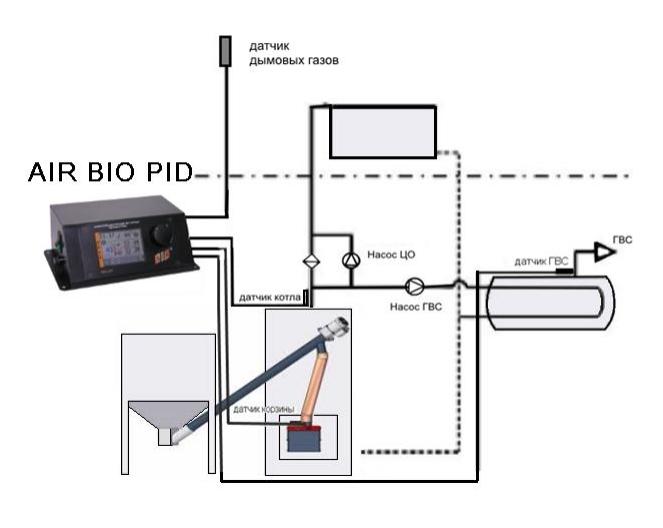 Горелка пеллетная Bioprom AIR Pellet 36 кВт  0