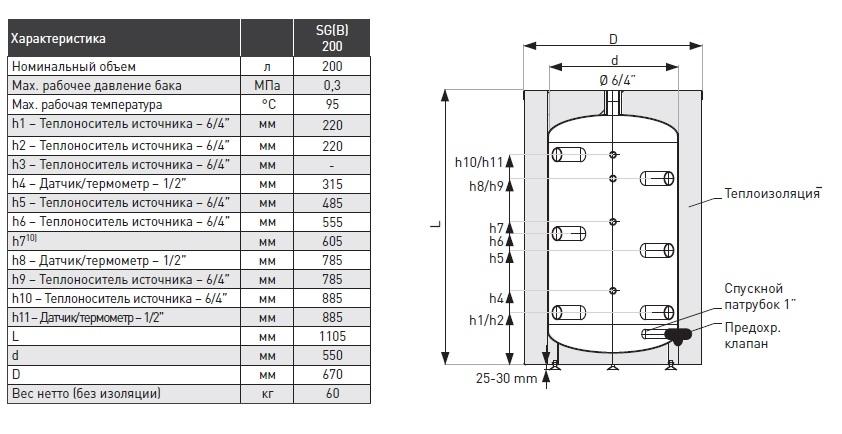 Apogey SG(B) 200 бак аккумулятор для твердотопливного котла 200 литров 4