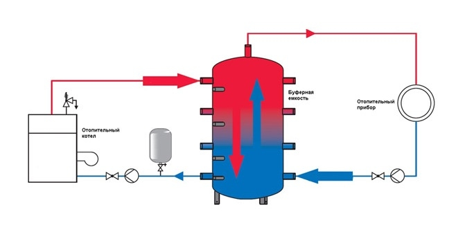Аккумуляторы тепла 500 литров 0