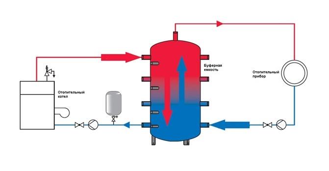 Буферная емкость 900 литров Termico 0