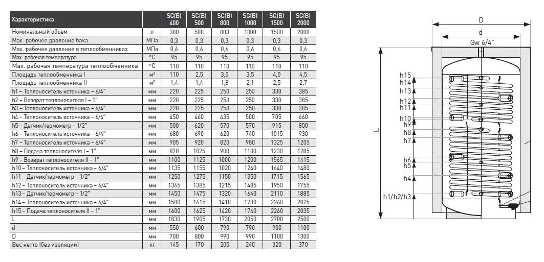 Буферная емкость  с теплообменником 1500 литров Apogey SG(B) 1500 3
