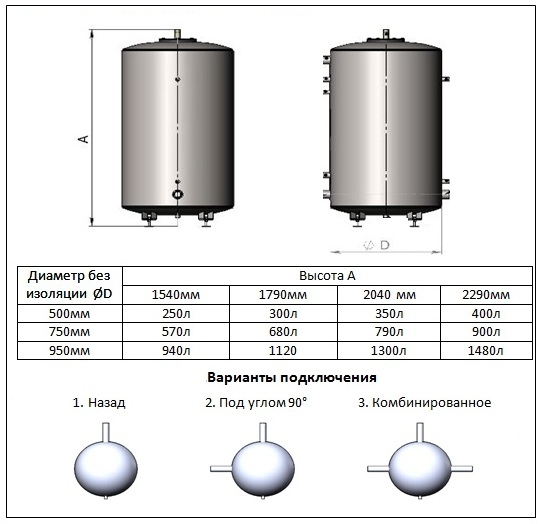 Бак аккумулятор Термико 1050 литров 2