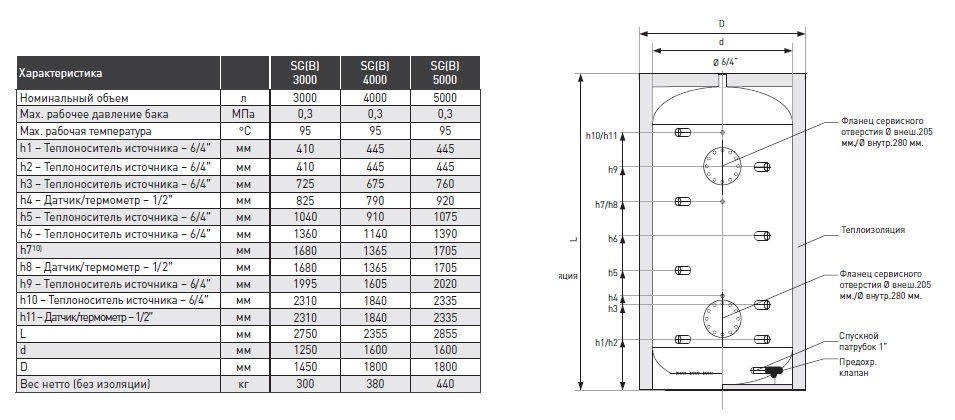 Буферный бак 3000 литров Apogey SG(B) 3000 3