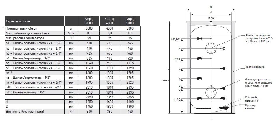 Буферный бак 4000 литров Apogey SG(B) 4000 3