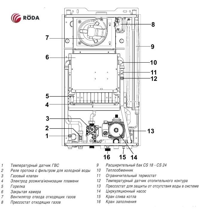 Котел газовый Roda VorTech Duo CS 24 0