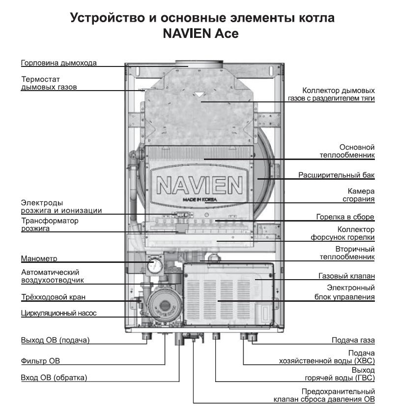 Navien Ace - 24 k  - Газовый котел отпления 0
