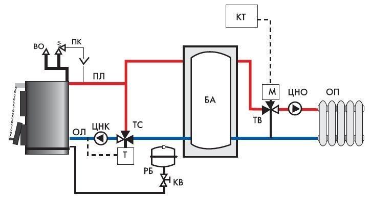 STSOL PSK 1000 бак аккумулятор 1000 литров 0