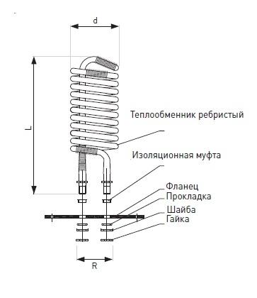 Бак аккумулятор с двумя змеевиками 1000 литров Apogey SG(B) 1000 2