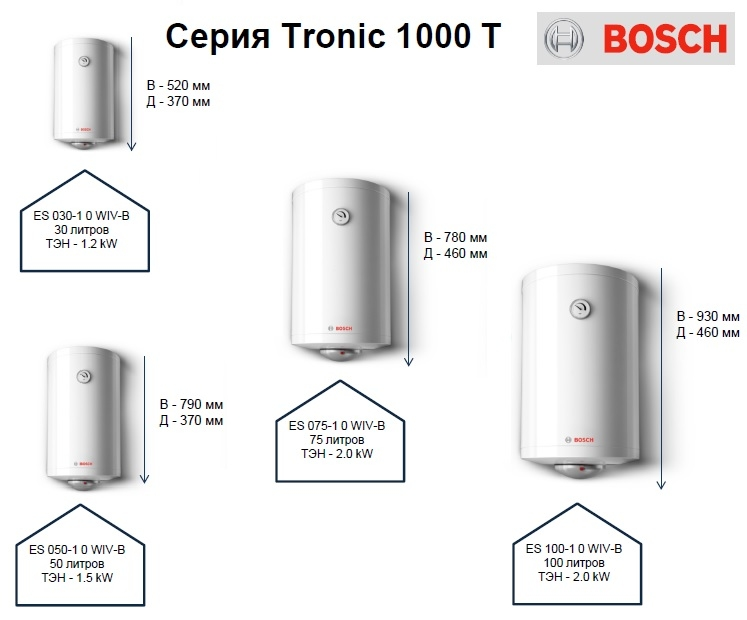 Bosch  Tronic 1000 T ES 030-5 N O WIV-B 2