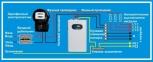 Стабилизатор напряжения СН -3000 ГАРАНТ 220V 0